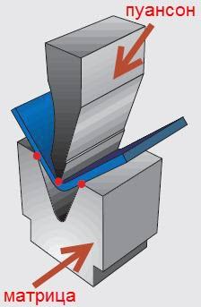 Гибка металла, схема-2