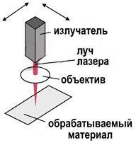 Лазерная резка металла, схема-3